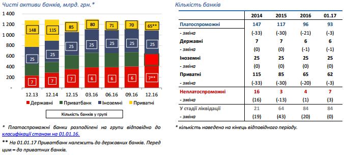 Доля государственных банков более 50%