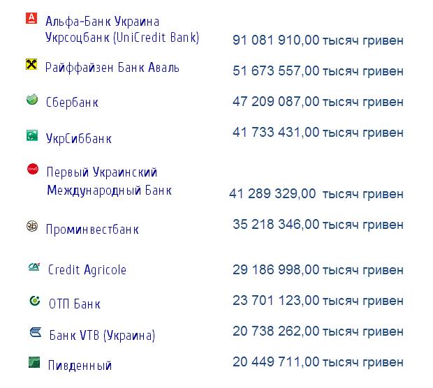 top10 Украинских коммерческих банков по активам