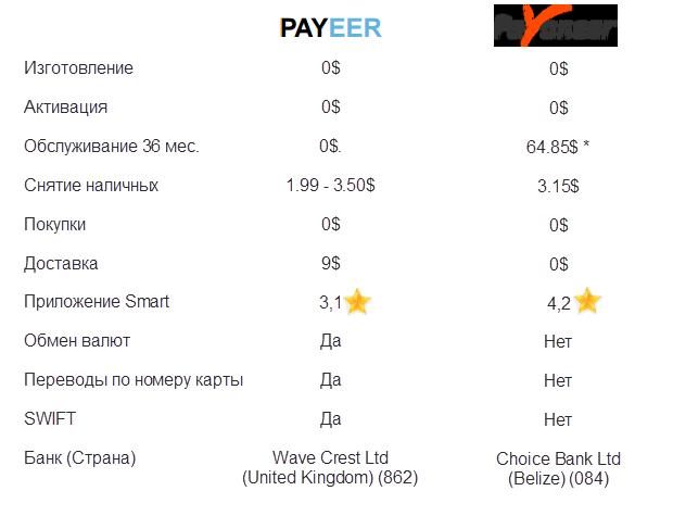 Сравнительная таблица двух карт
